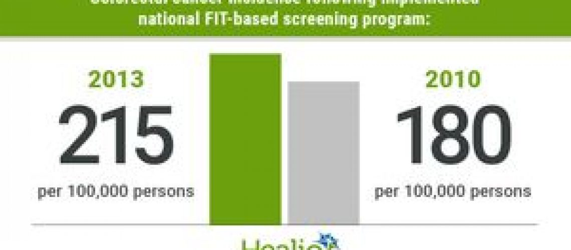 CRC incidence decreases following start of national FIT-based screening program