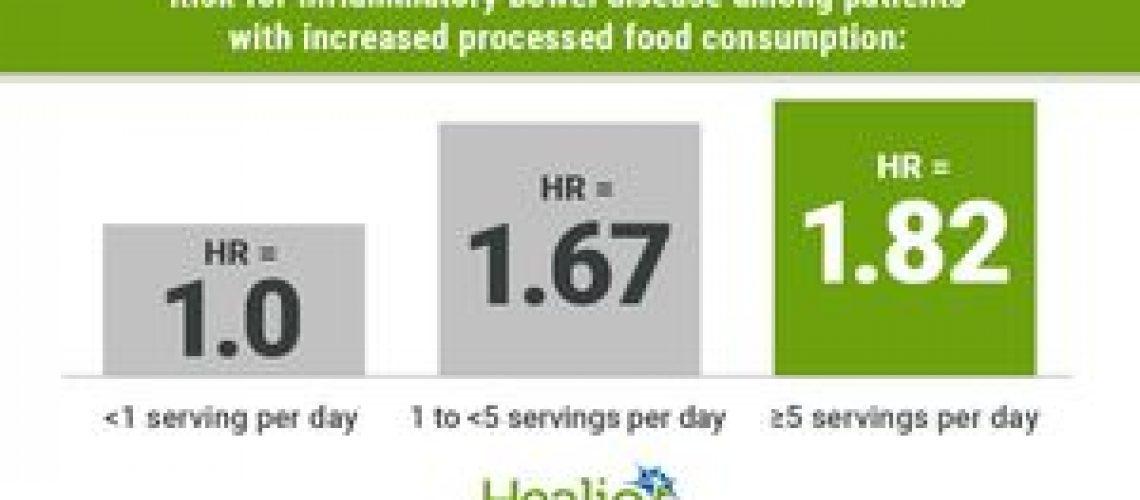 Processed food consumption, IBD diagnosis