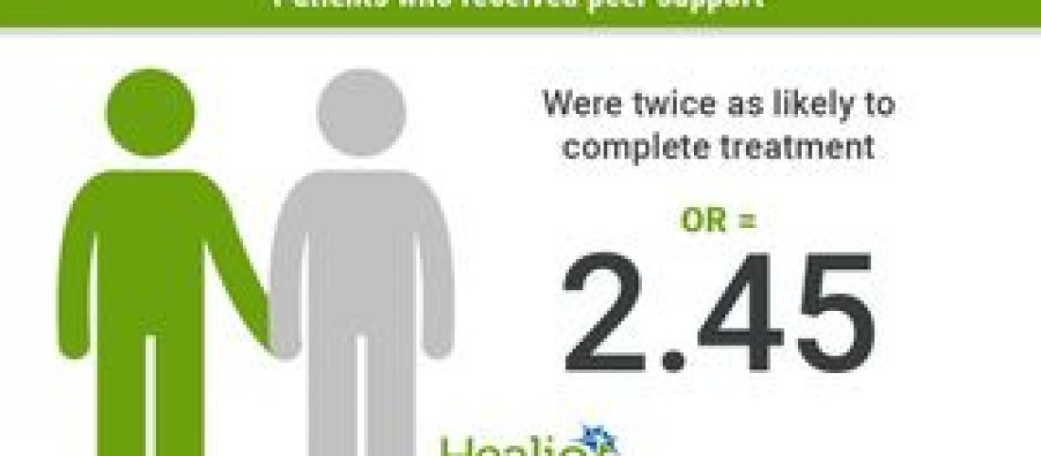 Peer support positively impacts HCV treatment, outcomes