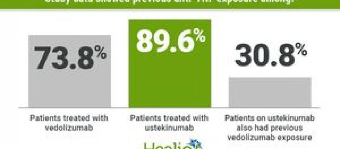 Entyvio, Stelara plus immunomodulators not as effective for IBD