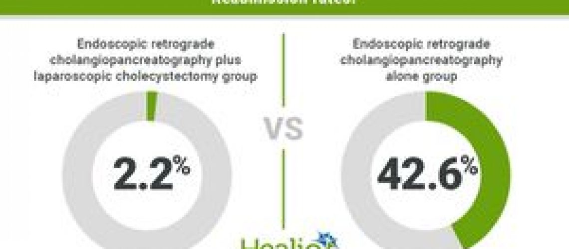 Cholecystectomy decreases readmission, mortality rates in acute cholangitis