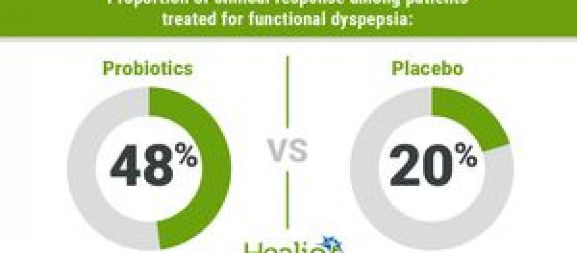 Bacillus coagulans, Bacillus subtilis effective in functional dyspepsia treatment