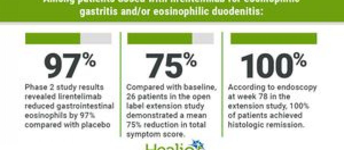 Lirentelimab safe, effective in long-term gastritis, duodenitis treatment