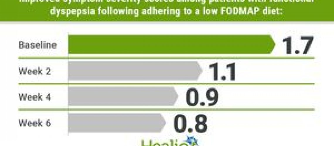 Low FODMAP diet improves symptoms in functional dyspepsia