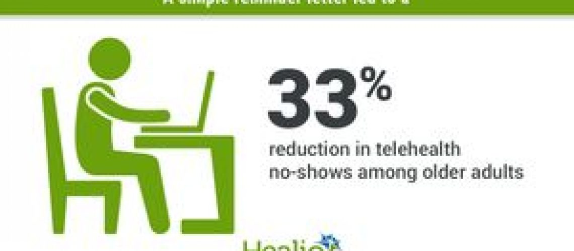 'Simple reminder' reduces telehealth no-shows among older adults by 33%