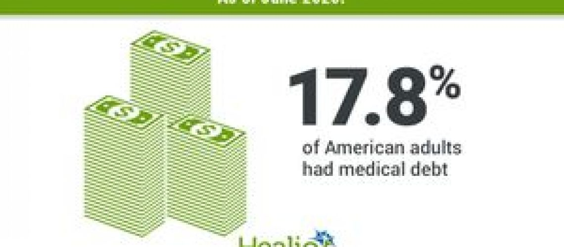 About 1 in 6 American adults had medical debt prior to COVID-19
